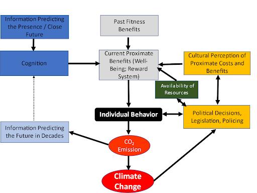Le comportement humain évolué, un frein face à l'adaptation aux crises environnementales ?